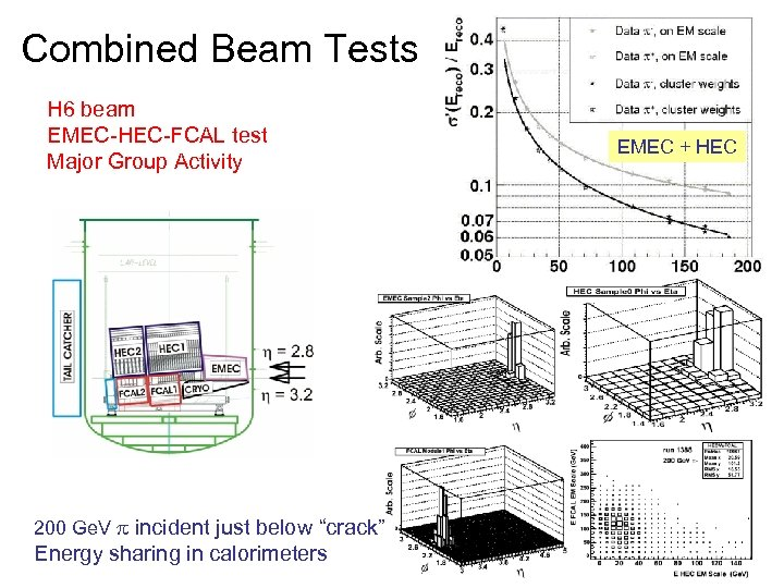 Combined Beam Tests H 6 beam EMEC-HEC-FCAL test Major Group Activity 200 Ge. V