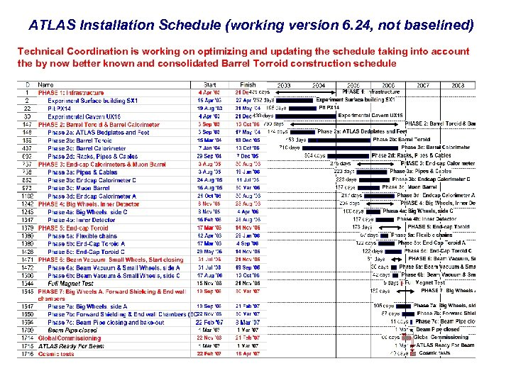 ATLAS Installation Schedule (working version 6. 24, not baselined) Technical Coordination is working on