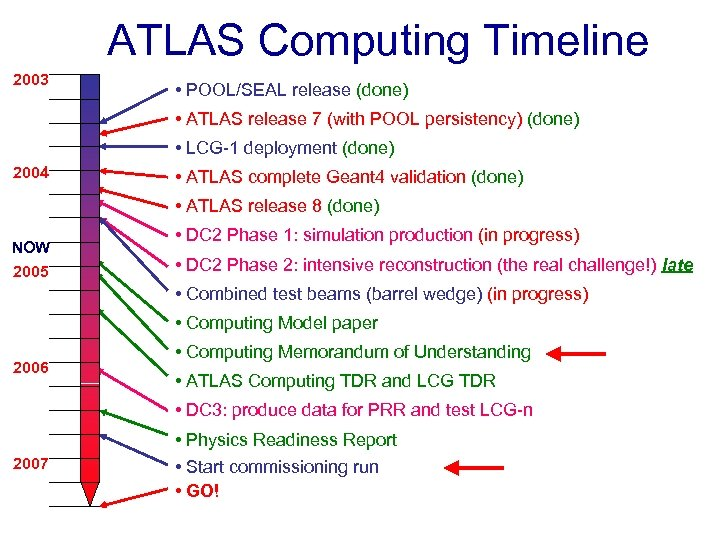 ATLAS Computing Timeline 2003 • POOL/SEAL release (done) • ATLAS release 7 (with POOL