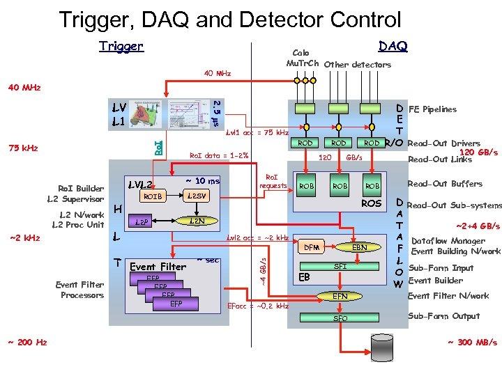 Trigger, DAQ and Detector Control Trigger DAQ Calo Mu. Tr. Ch Other detectors 40