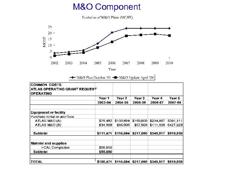 M&O Component