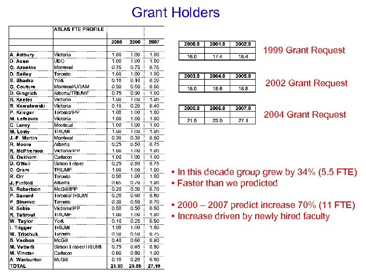 Grant Holders 1999 Grant Request 2002 Grant Request 2004 Grant Request • In this