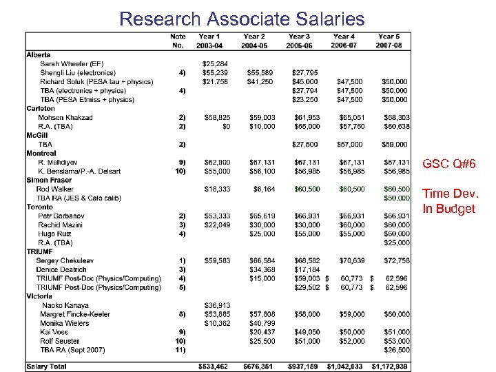 Research Associate Salaries GSC Q#6 Time Dev. In Budget
