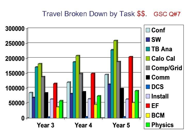 Travel Broken Down by Task $$. GSC Q#7