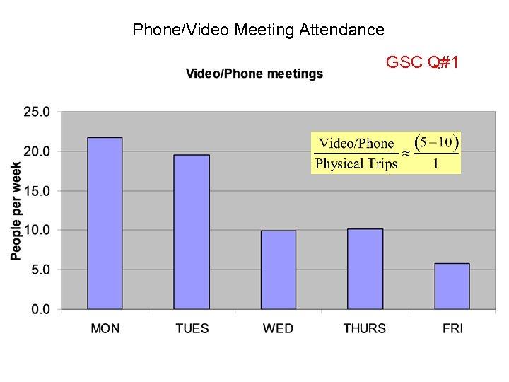 Phone/Video Meeting Attendance GSC Q#1