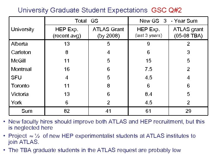 University Graduate Student Expectations GSC Q#2 Total GS University New GS 3 - Year