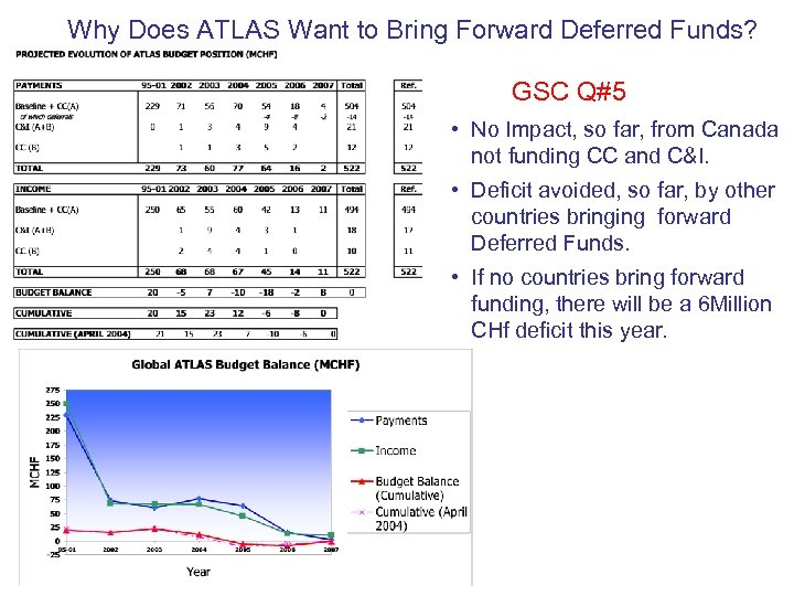 Why Does ATLAS Want to Bring Forward Deferred Funds? GSC Q#5 • No Impact,