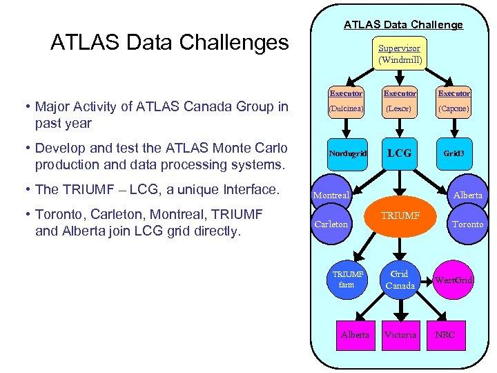 ATLAS Data Challenges ATLAS Data Challenge Supervisor (Windmill) Executor • Major Activity of ATLAS