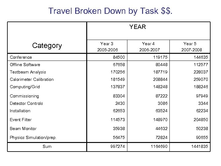 Travel Broken Down by Task $$. YEAR Category Year 3 2005 -2006 Year 4