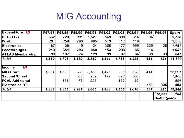 MIG Accounting