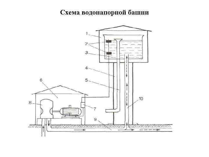 Водонапорной башни генплан