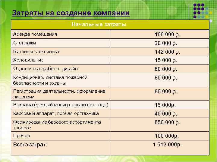 Затраты на создание компании Начальные затраты Аренда помещения 100 000 р. Стеллажи 30 000