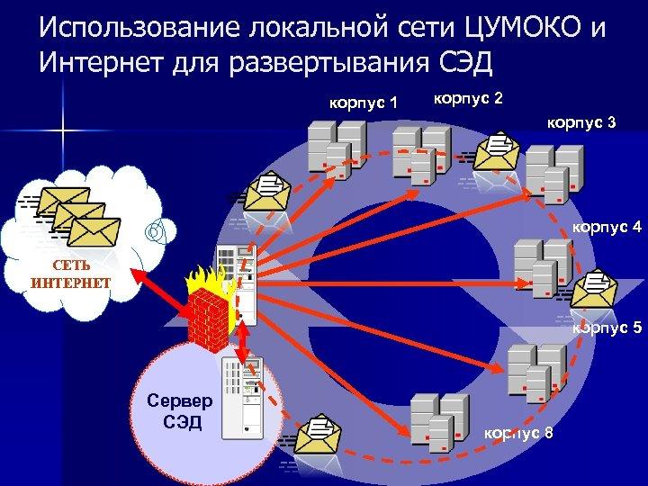 Использование локальной сети ЦУМОКО и Интернет для развертывания СЭД корпус 1 корпус 2 корпус
