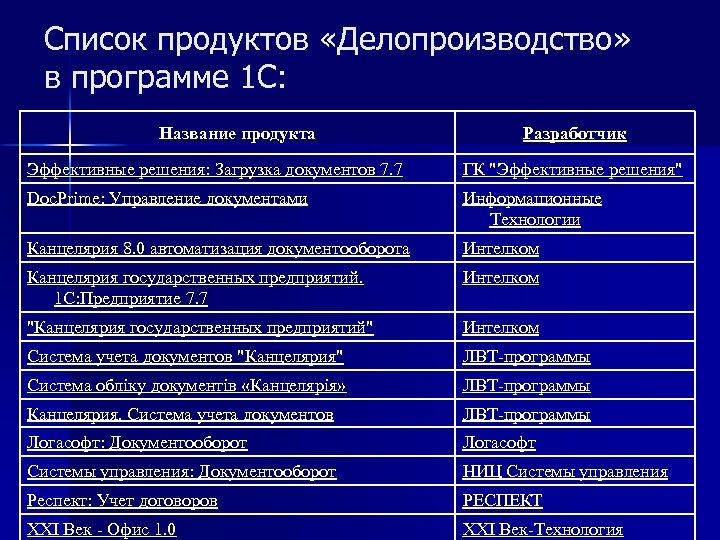 Список продуктов «Делопроизводство» в программе 1 С: Название продукта Разработчик Эффективные решения: Загрузка документов
