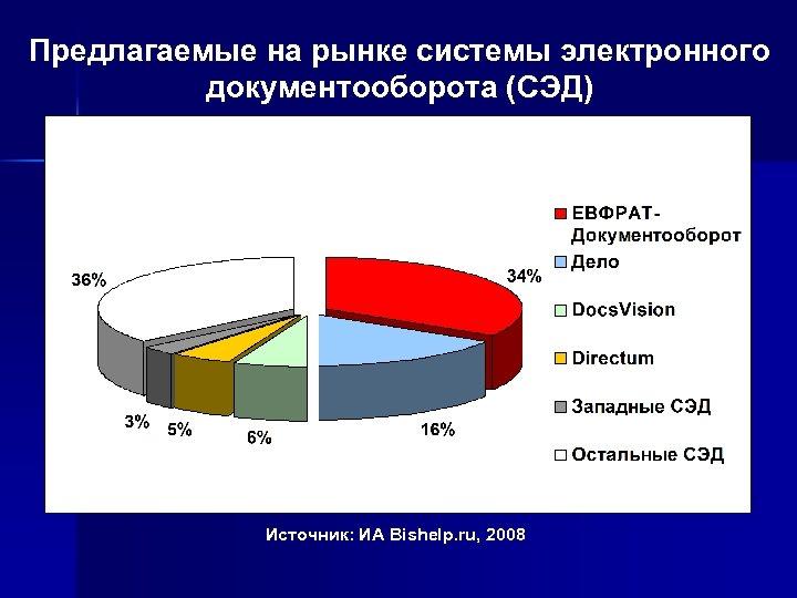 Предлагаемые на рынке системы электронного документооборота (СЭД) Источник: ИА Bishelp. ru, 2008