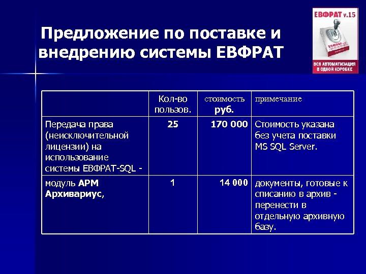 Предложение по поставке и внедрению системы ЕВФРАТ Кол-во пользов. Передача права (неисключительной лицензии) на