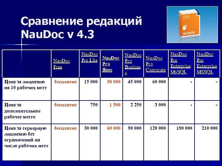 Сравнение редакций Nau. Doc v 4. 3 Nau. Doc Free Nau. Doc Pro Lite