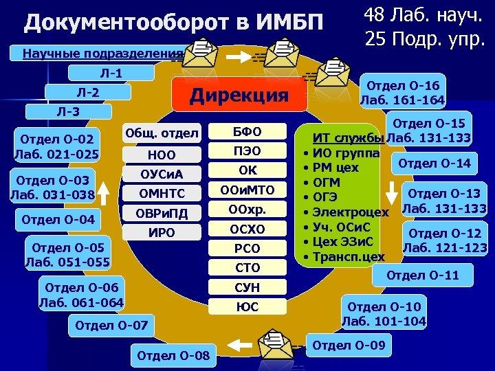 Документооборот в ИМБП Научные подразделения Л-1 Л-3 Отдел О-02 Лаб. 021 -025 Отдел О-03