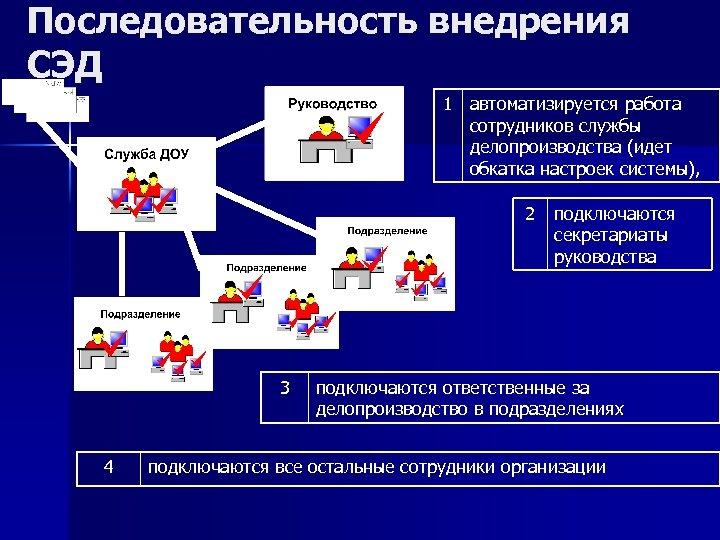 Последовательность внедрения СЭД 1 автоматизируется работа сотрудников службы делопроизводства (идет обкатка настроек системы), 2