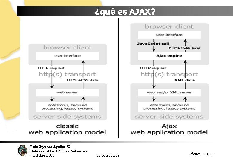 ¿qué es AJAX? Luis Joyanes Aguilar © Universidad Pontificia de Salamanca. Octubre 2008 Curso