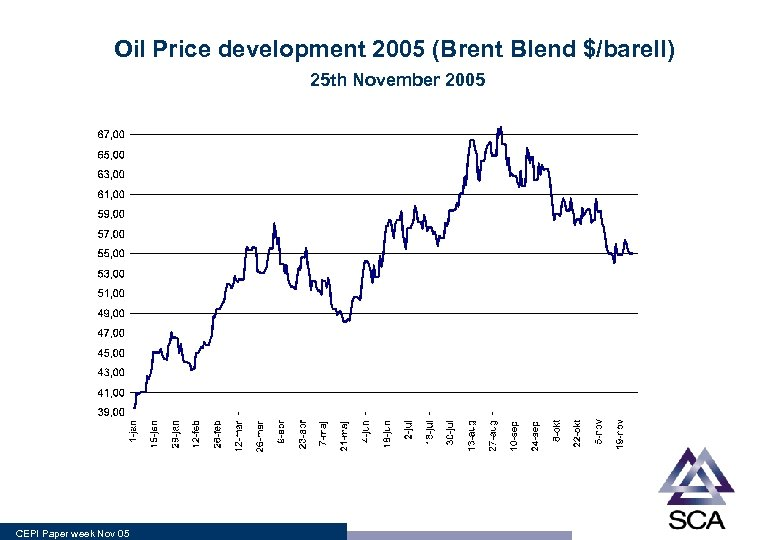 Oil Price development 2005 (Brent Blend $/barell) 25 th November 2005 CEPI Paper week