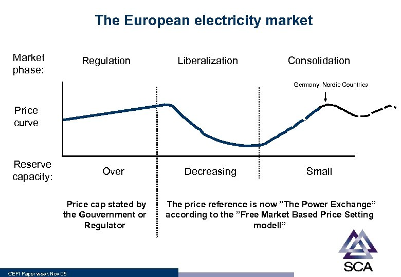 The European electricity market Market phase: Regulation Liberalization Consolidation Germany, Nordic Countries Price curve