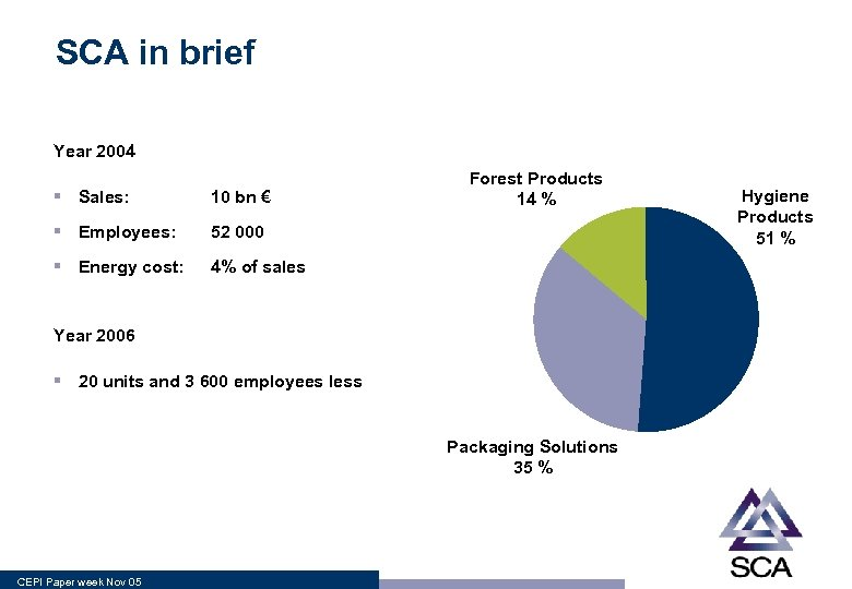 SCA in brief Year 2004 § Sales: 10 bn € § Employees: 52 000