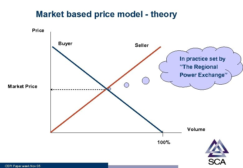 """Market based price model - theory Price Buyer Seller In practice set by """"The"""