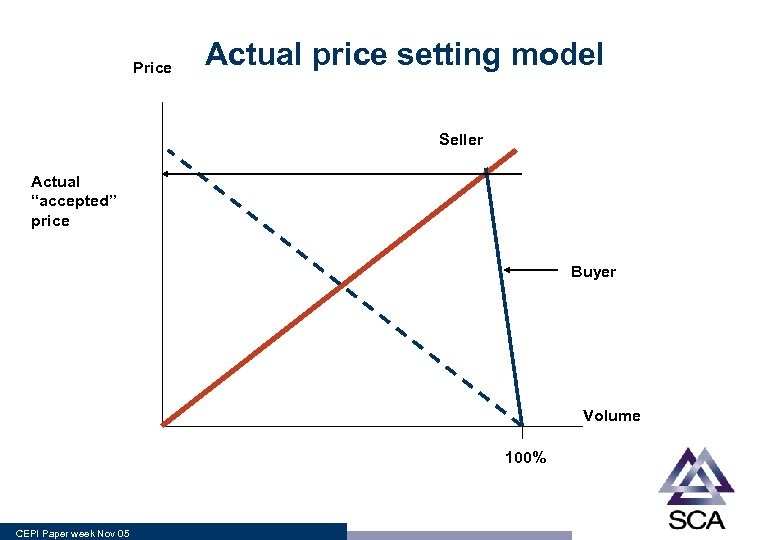 """Price Actual price setting model Seller Actual """"accepted"""" price Buyer Volume 100% CEPI Paper"""