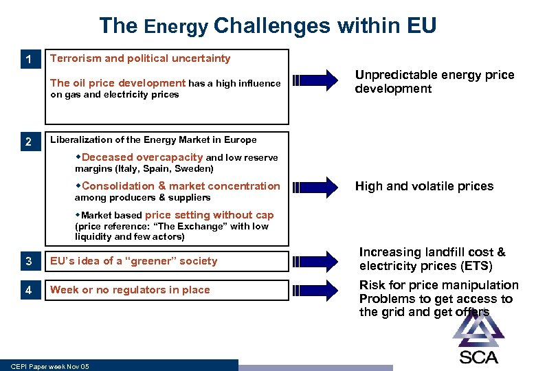 The Energy Challenges within EU 1 Terrorism and political uncertainty The oil price development