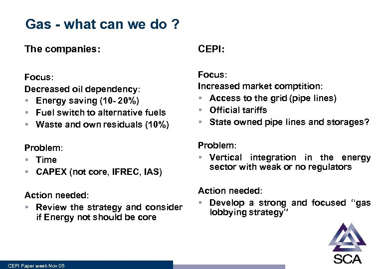 Gas - what can we do ? The companies: CEPI: Focus: Decreased oil dependency: