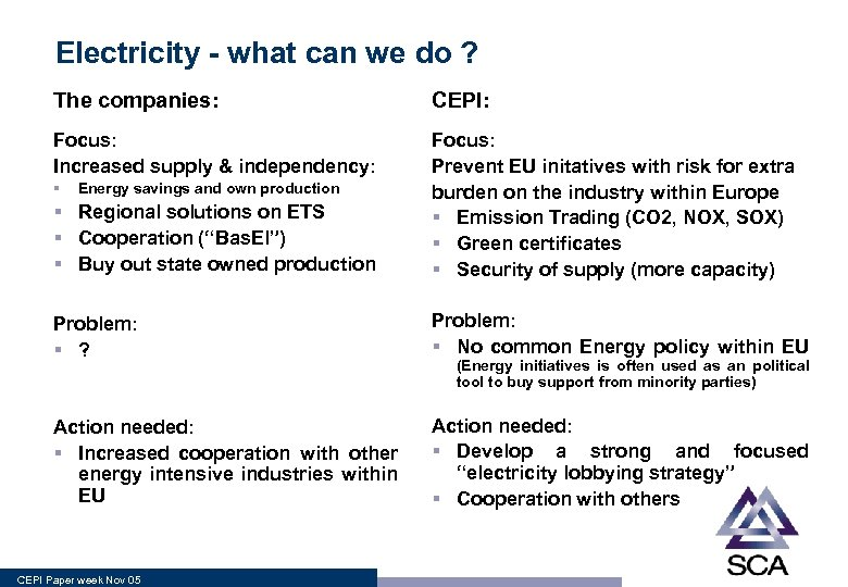 Electricity - what can we do ? The companies: CEPI: Focus: Increased supply &