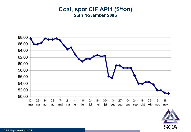 Coal, spot CIF API 1 ($/ton) 25 th November 2005 CEPI Paper week Nov