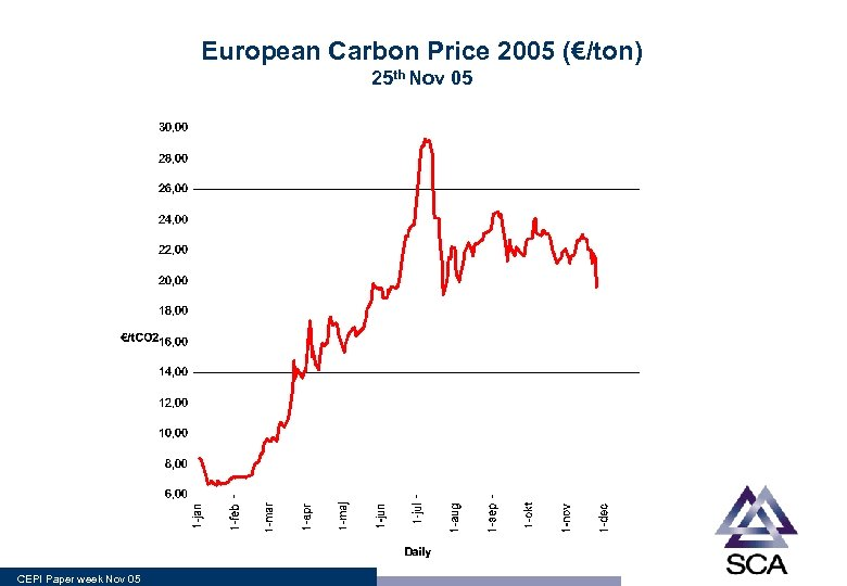 European Carbon Price 2005 (€/ton) 25 th Nov 05 CEPI Paper week Nov 05