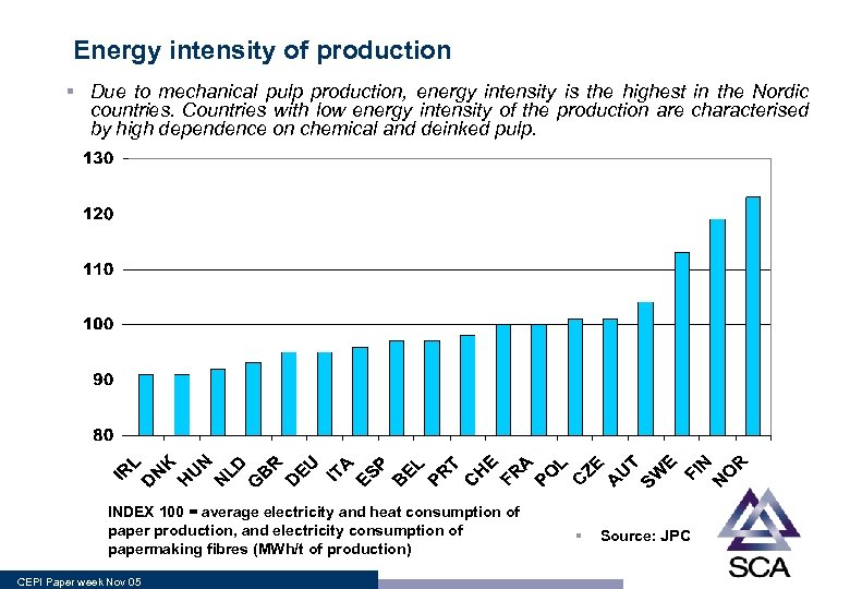 Energy intensity of production § Due to mechanical pulp production, energy intensity is the