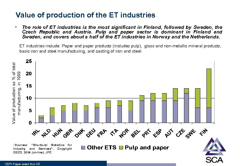 Value of production of the ET industries § The role of ET industries is