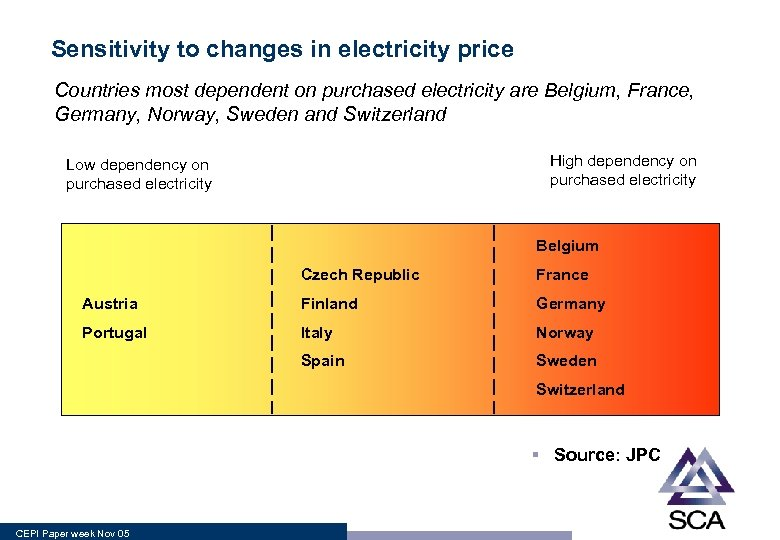Sensitivity to changes in electricity price Countries most dependent on purchased electricity are Belgium,