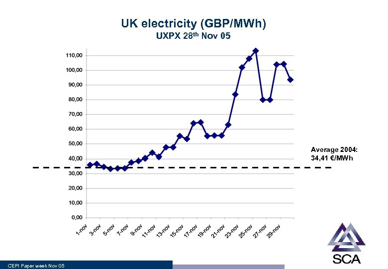 UK electricity (GBP/MWh) UXPX 28 th Nov 05 Average 2004: 34, 41 €/MWh CEPI