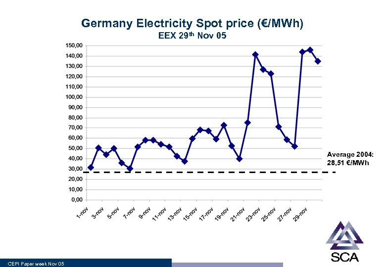 Germany Electricity Spot price (€/MWh) EEX 29 th Nov 05 Average 2004: 28, 51