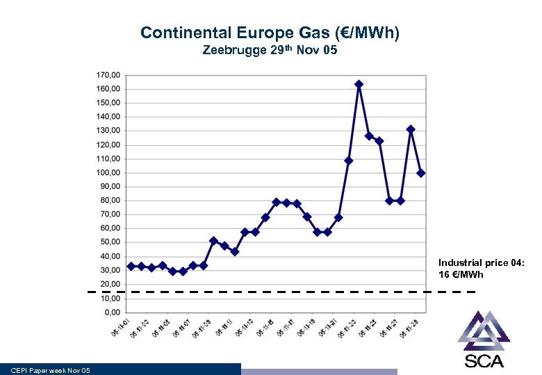 Continental Europe Gas (€/MWh) Zeebrugge 29 th Nov 05 Industrial price 04: 16 €/MWh