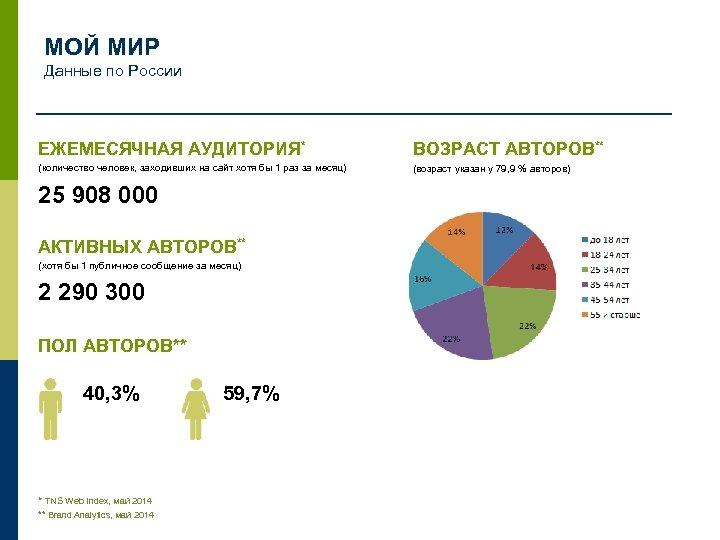 МОЙ МИР Данные по России ЕЖЕМЕСЯЧНАЯ АУДИТОРИЯ* ВОЗРАСТ АВТОРОВ** (количество человек, заходивших на сайт