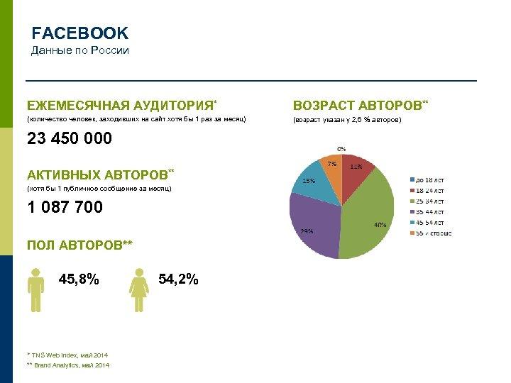 FACEBOOK Данные по России ЕЖЕМЕСЯЧНАЯ АУДИТОРИЯ* ВОЗРАСТ АВТОРОВ** (количество человек, заходивших на сайт хотя