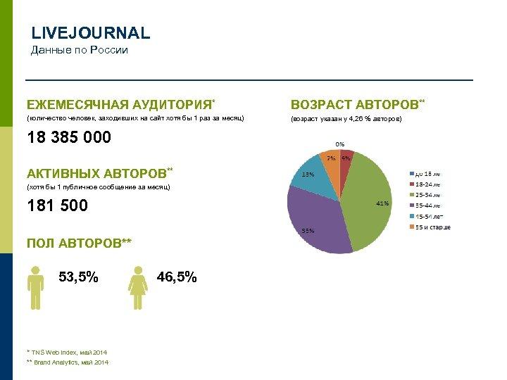 LIVEJOURNAL Данные по России ЕЖЕМЕСЯЧНАЯ АУДИТОРИЯ* ВОЗРАСТ АВТОРОВ** (количество человек, заходивших на сайт хотя