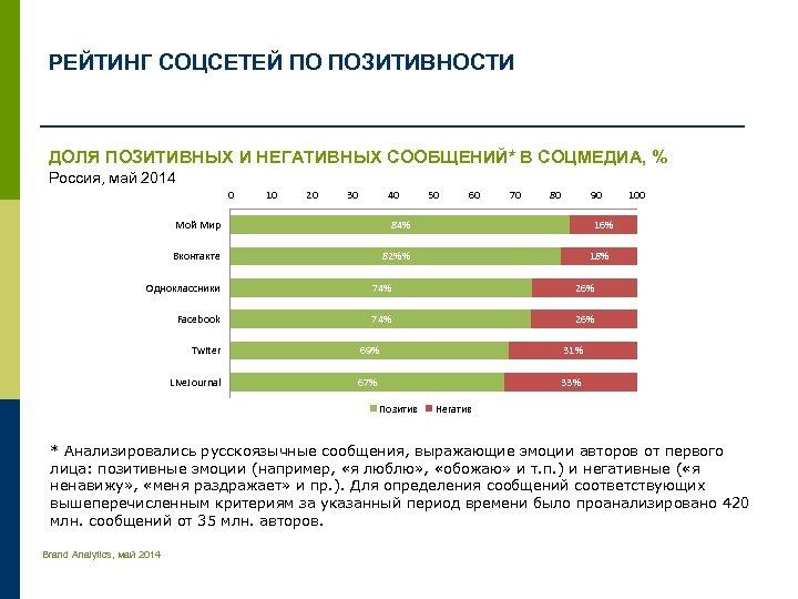РЕЙТИНГ СОЦСЕТЕЙ ПО ПОЗИТИВНОСТИ ДОЛЯ ПОЗИТИВНЫХ И НЕГАТИВНЫХ СООБЩЕНИЙ* В СОЦМЕДИА, % Россия, май
