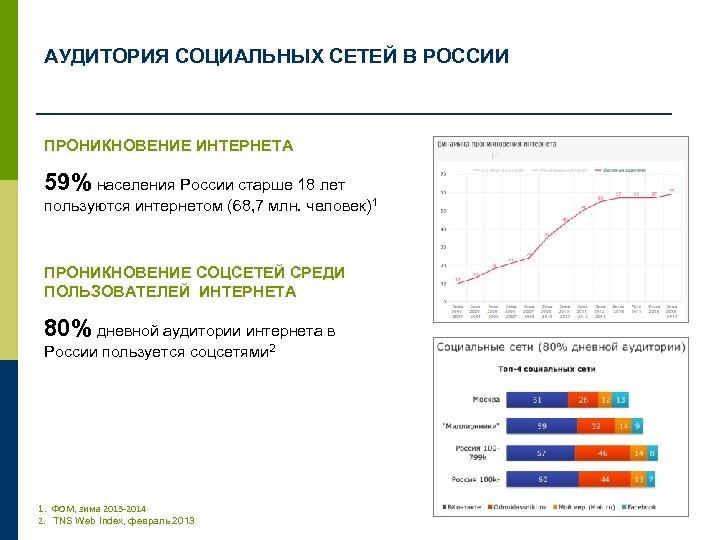 АУДИТОРИЯ СОЦИАЛЬНЫХ СЕТЕЙ В РОССИИ ПРОНИКНОВЕНИЕ ИНТЕРНЕТА 59% населения России старше 18 лет пользуются