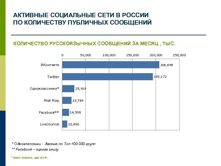 АКТИВНЫЕ СОЦИАЛЬНЫЕ СЕТИ В РОССИИ ПО КОЛИЧЕСТВУ ПУБЛИЧНЫХ СООБЩЕНИЙ КОЛИЧЕСТВО РУССКОЯЗЫЧНЫХ СООБЩЕНИЙ ЗА МЕСЯЦ