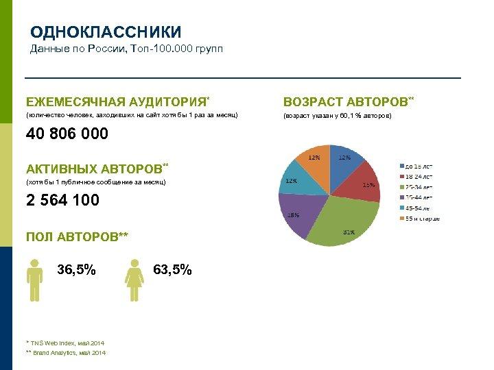 ОДНОКЛАССНИКИ Данные по России, Топ-100. 000 групп ЕЖЕМЕСЯЧНАЯ АУДИТОРИЯ* ВОЗРАСТ АВТОРОВ** (количество человек, заходивших