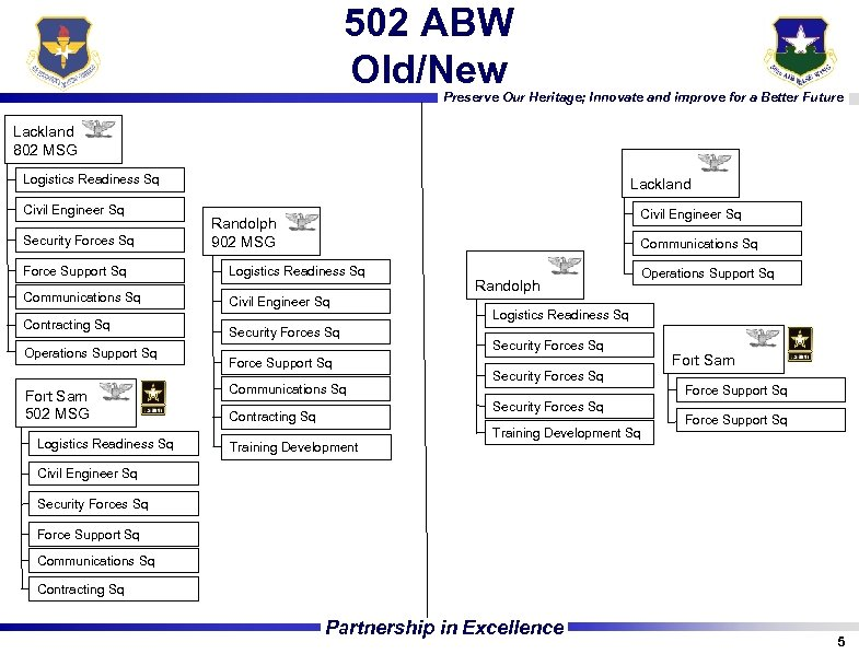 502 ABW Old/New Preserve Our Heritage; Innovate and improve for a Better Future Lackland