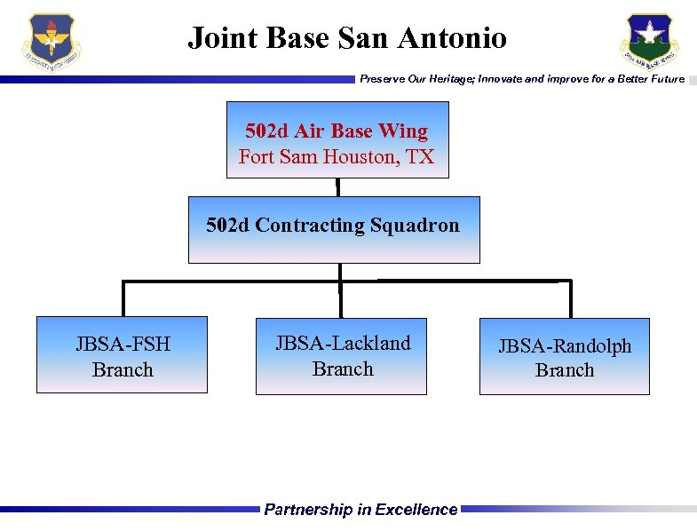 Joint Base San Antonio Preserve Our Heritage; Innovate and improve for a Better Future