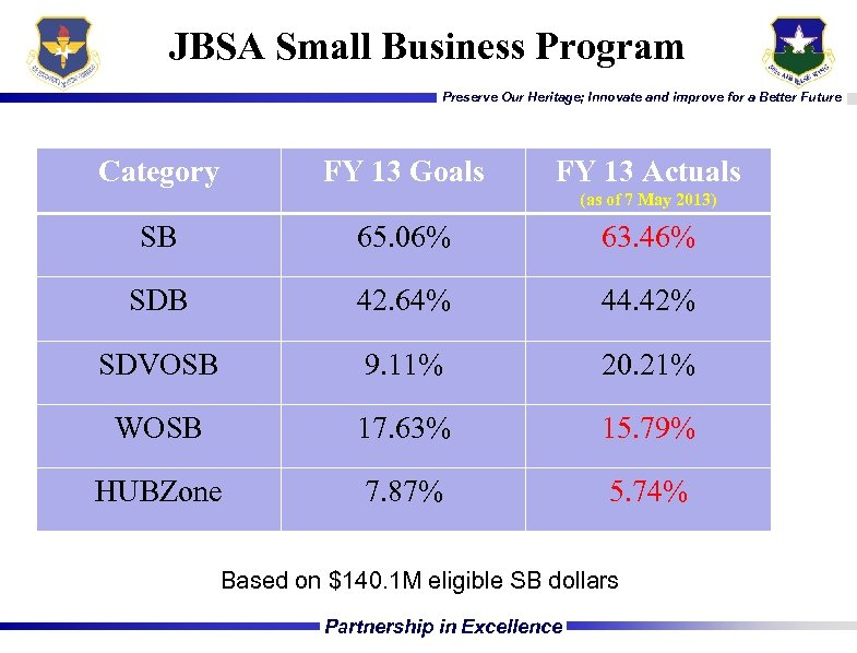 JBSA Small Business Program Preserve Our Heritage; Innovate and improve for a Better Future